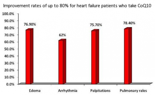 กราฟ CoQ10 ที่มีผลต่อผู้ป่วยหัวใจล้มเหลว